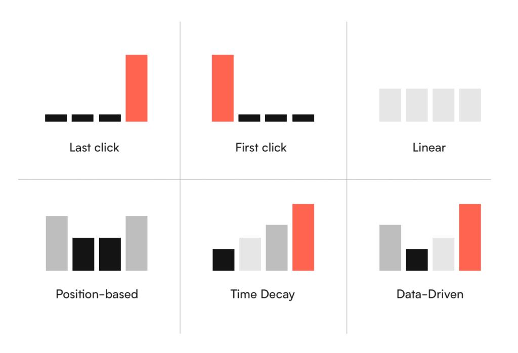 Ulike attribusjonsmodeller for måling av attribusjon i markedsføring