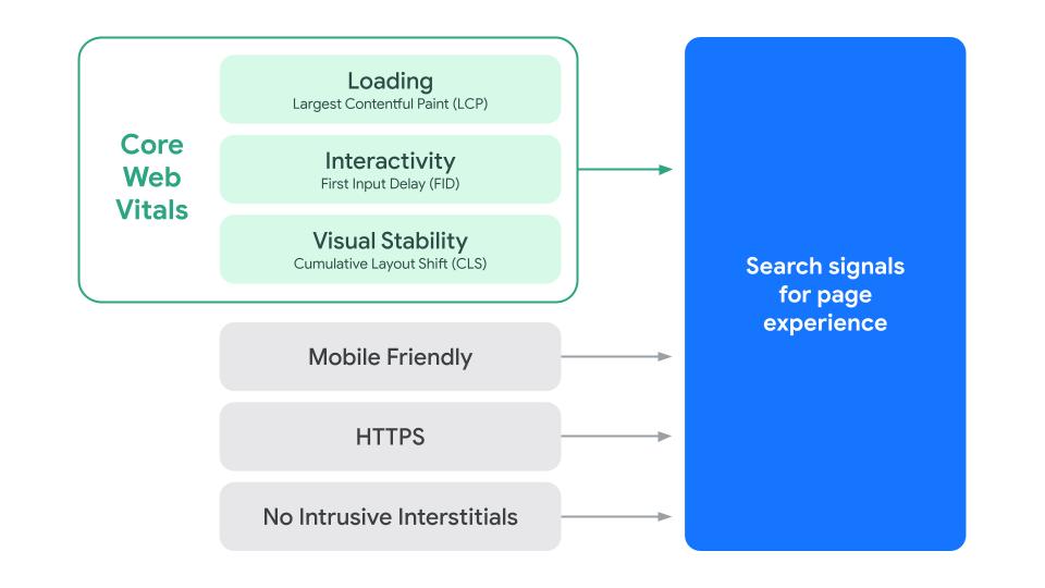 Oversikt over de nye Core Web Vitals som en del av rangeringssignalene for brukervennlighet