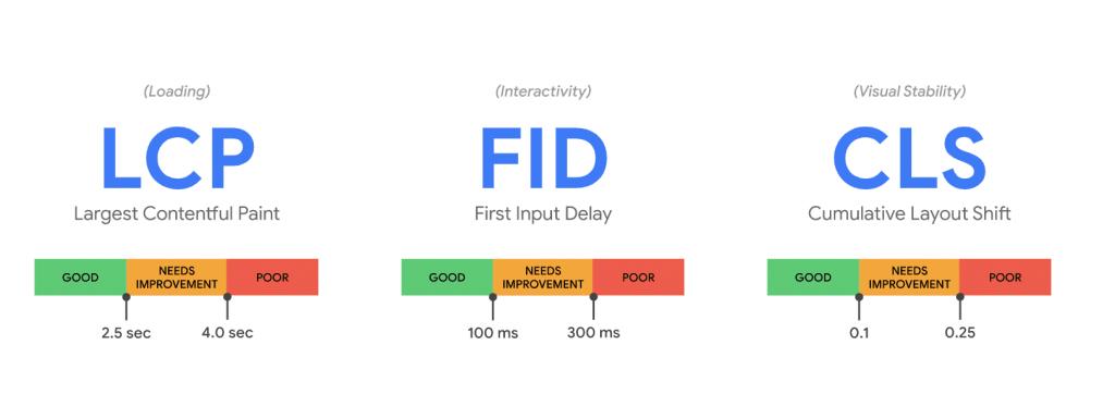 De nye Core Web Vitals rangeringssignalene og oversikt over hva som kategoriseres som bra eller dårlig